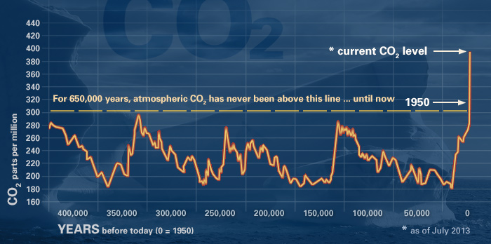 co2Graph11-cropped