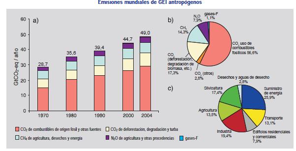 Emisiones-antropo