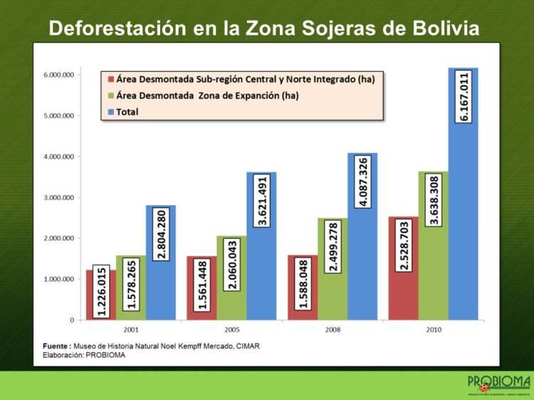 Presentación  PROBIOMA CBBA Marzo 2015