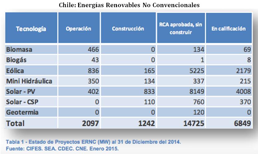 CHILE ENERGÍAS REN