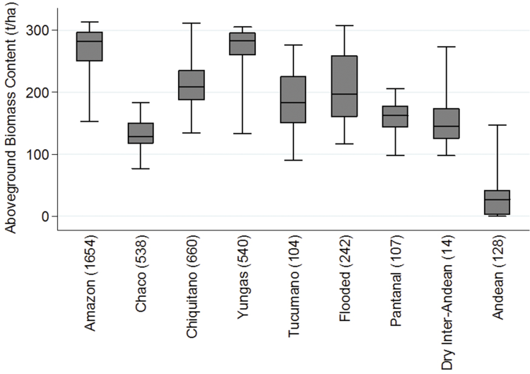 Fig 1. Distribution of aboveground biomass in virtually intact forests
