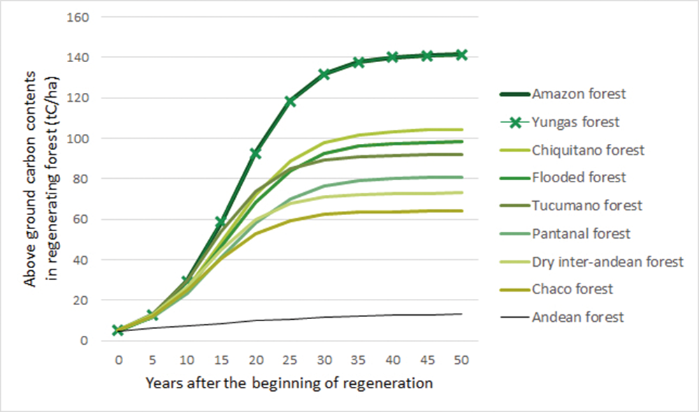 Fig 3. Above ground carbon regeneration curves