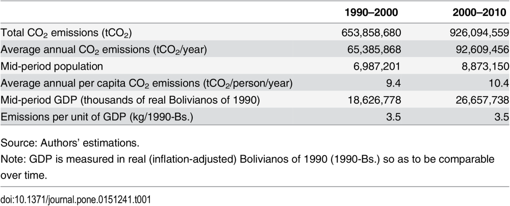 Table 1. Central estimates of net CO2 emissions from land use change in Bolivia