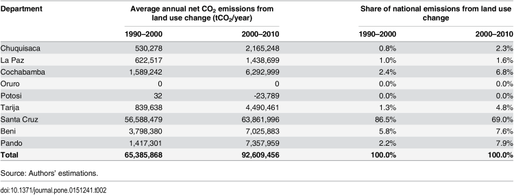 Table 2. Average annual net CO2 emissions from land use change