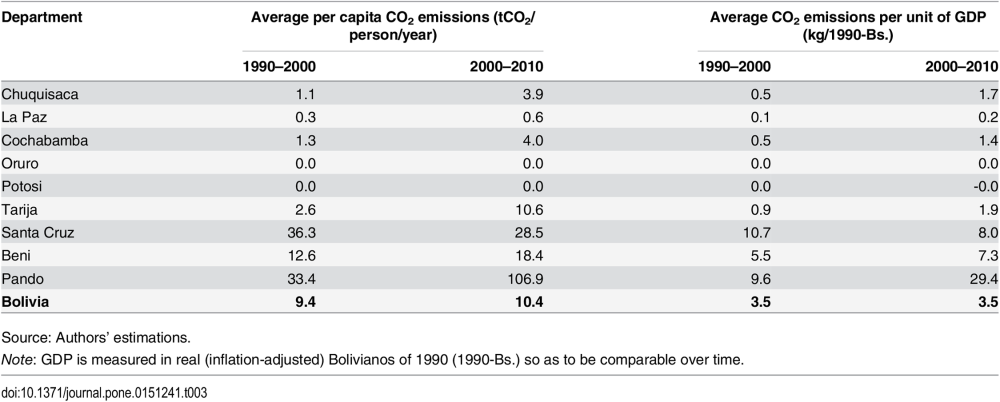 Table 3. Average annual net CO2 emissions from land use change