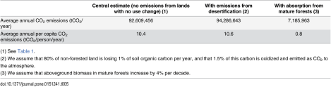 Table 5. Sensitivity analysis of CO2 emissions from lands that did not change use