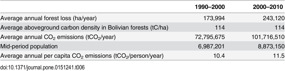 Table 6. %22Tier 1%22 estimates of CO2 emissions from land use change in Bolivia