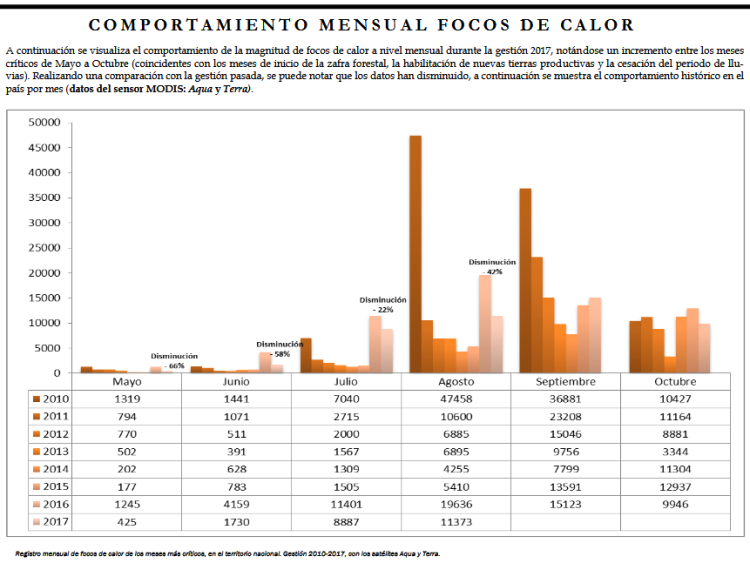 focos de calos bolivia ultimos 8 años.png